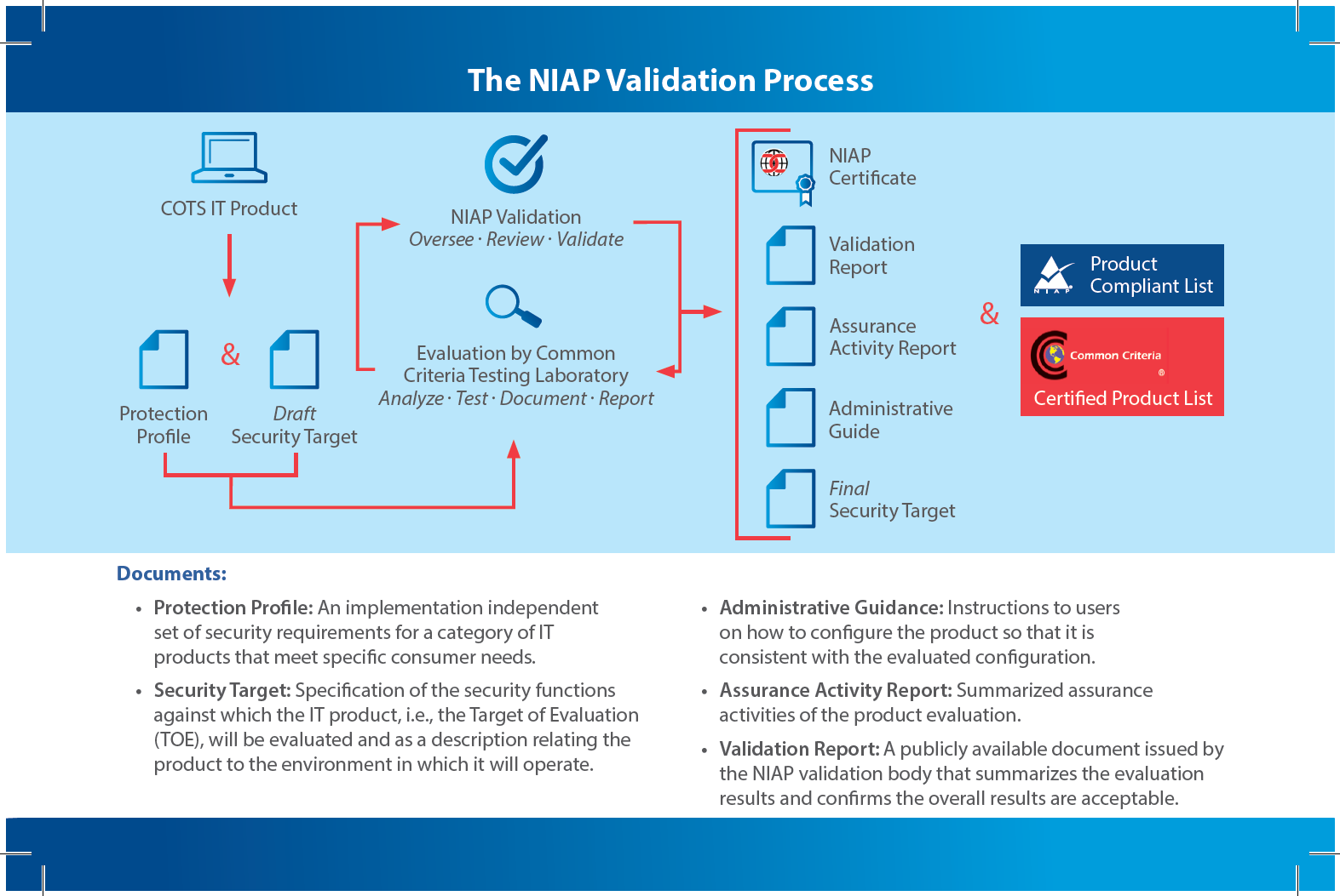 The NIAP Validation Process